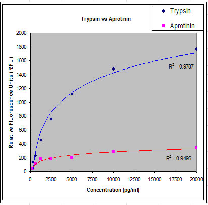 title investigation of protease activities in Pis are undergoing investigation in the a large number of soybean proteins have diverse biological activities title: mechanism of soybean-derived protease.